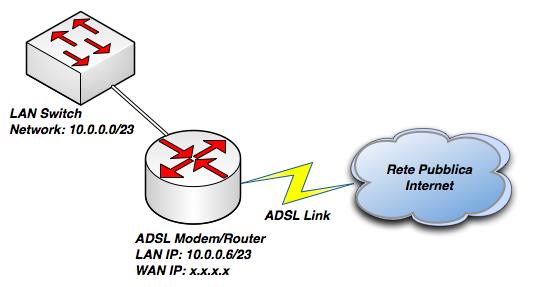 Esempio schema di rete dove inserire l'apparato ADSL.