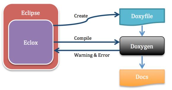 Figure 1 Schematic diagram of the plugin Eclox.