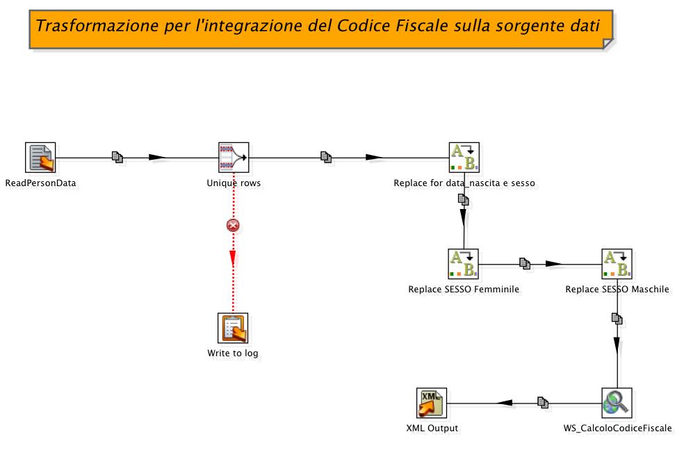 Figura 2 Trasformazione che integra i dati letti in input con il codice fiscale.