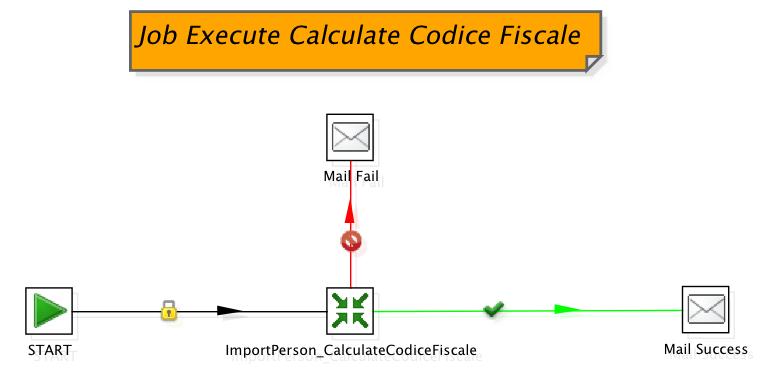 Figura 1 Job che esegue la trasformazione per l'integrazione del codice fiscale.