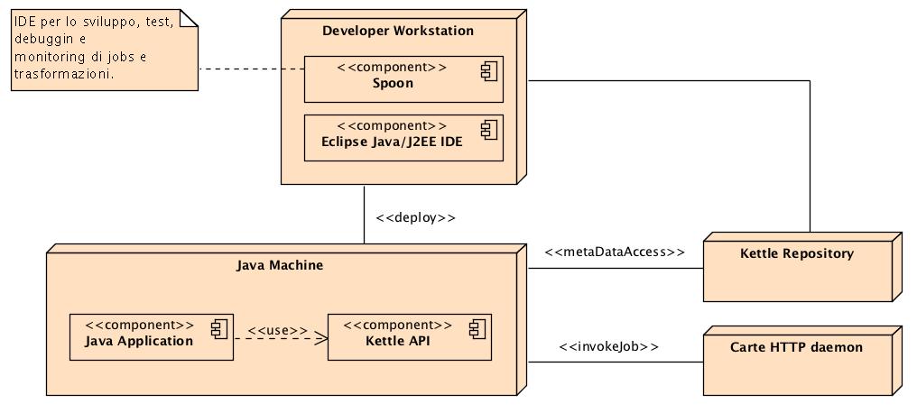 Figura 3 Overview scenario d'integrazione.