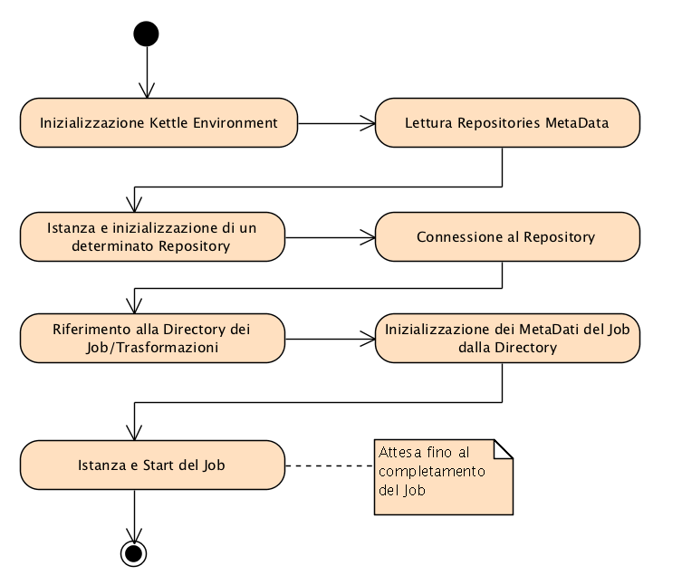 Figura 5 Activity Diagram per l'esecuzione di un Job.