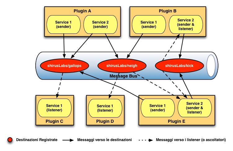 Figura 2. Architettura del Message Bus