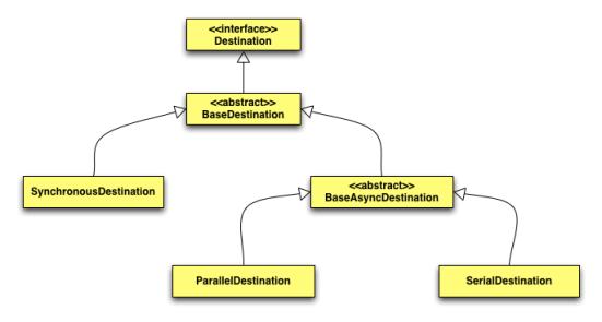 Figura 7. Relazioni tra i tipi di destinazione