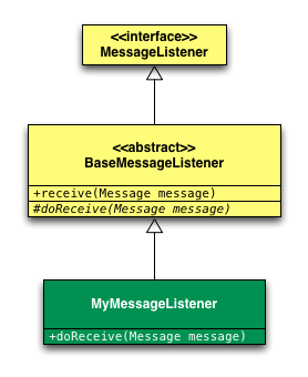 Figura 3. Class Diagram Message Listener
