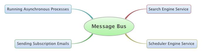Figura 1. Usi comuni del Message Bus all'interno di Liferay