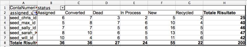 Figura 2. Tabella Pivot generata a partire dalla sorgente dati SugarCRM