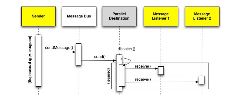 Figura 5. Messaggio Asincrono con dispatch parallelo
