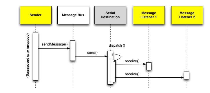 Figura 4. Messaggio Asincrono con dispatch seriale