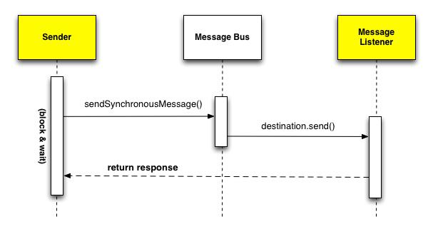 Figura 3. Messaggio Sincrono