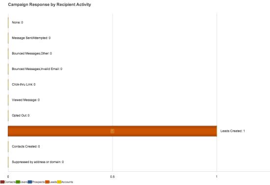 Figura 9. Dettaglio andamento campagna con evidenza dei leads catturati